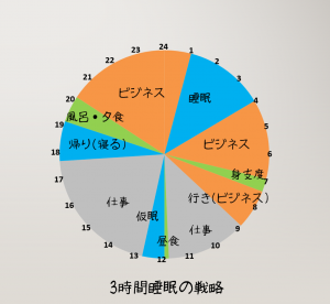 3%e6%99%82%e9%96%93%e7%9d%a1%e7%9c%a0%e3%81%ae%e6%88%a6%e7%95%a5